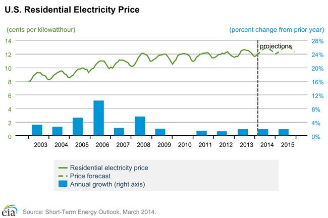 us nj residential electricity prices george j keller sons llc rh gjkeller com residential wiring estimate residential wiring prices