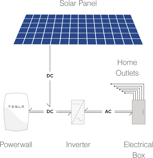 powerwall-how-it-works
