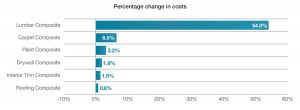 Construction costs have risen considerably over past 12 months